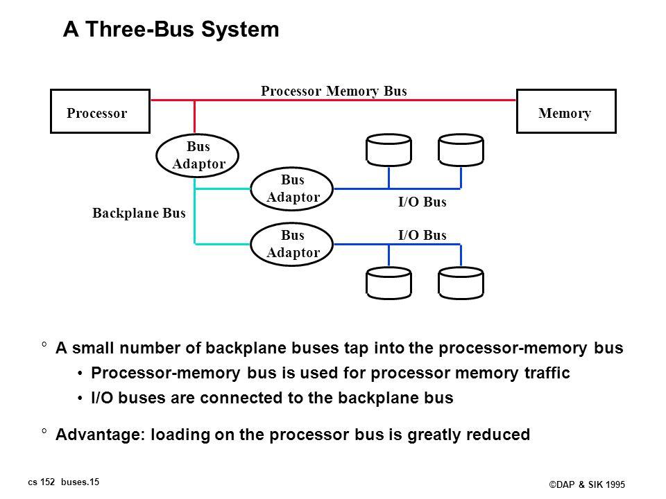 A Three-Bus System Processor Memory Bus. Processor. Memory. Bus. Adaptor. Bus. Adaptor. I/O Bus.