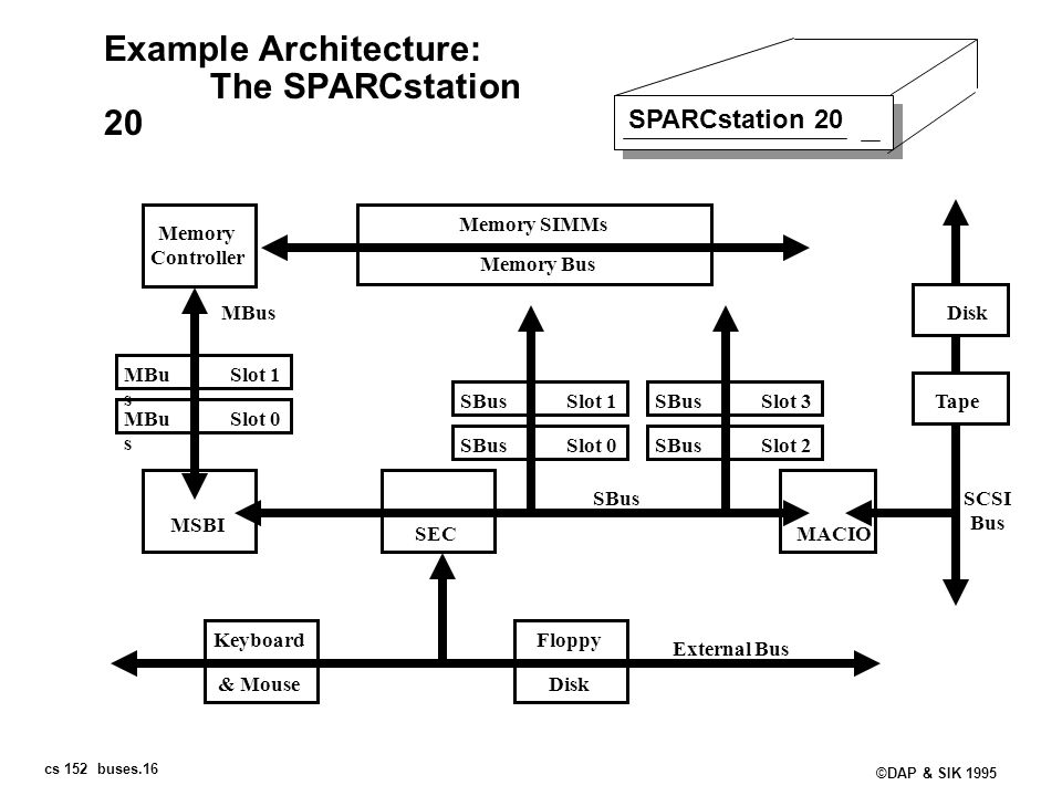 Example Architecture: The SPARCstation 20