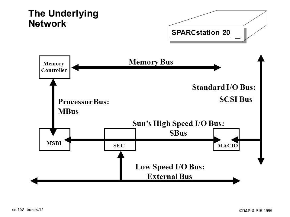 Sun's High Speed I/O Bus:
