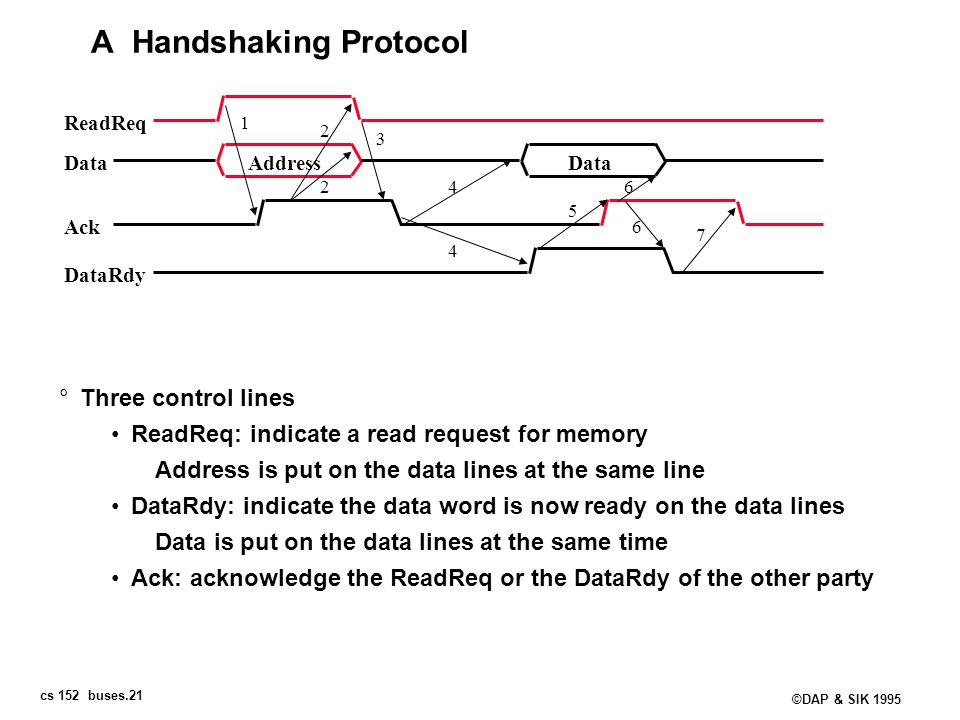 A Handshaking Protocol