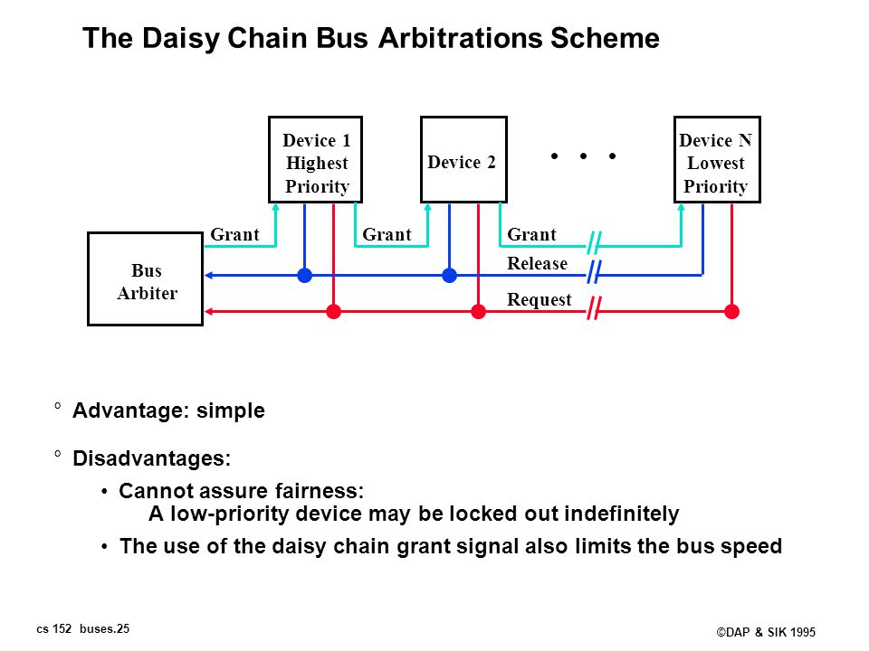 The Daisy Chain Bus Arbitrations Scheme