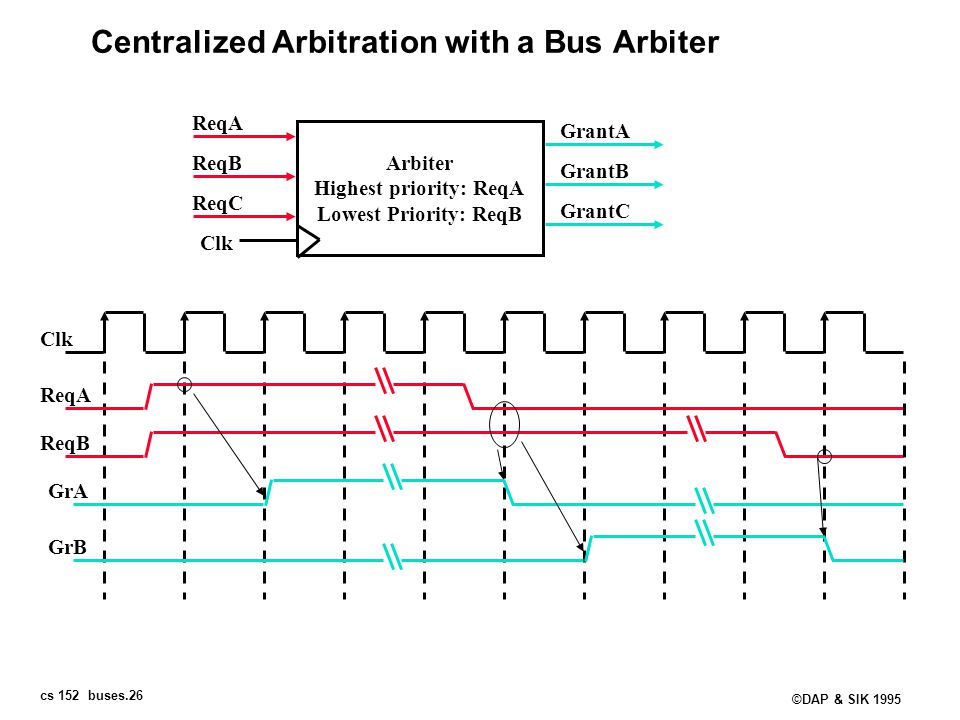 Centralized Arbitration with a Bus Arbiter