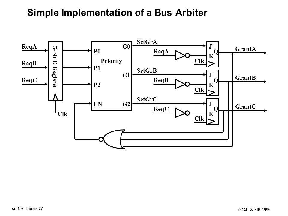Simple Implementation of a Bus Arbiter