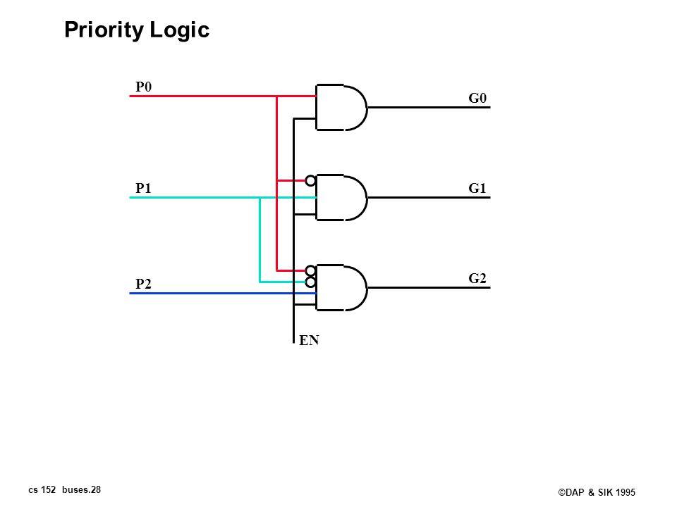 Priority Logic P0 G0 P1 G1 G2 P2 EN