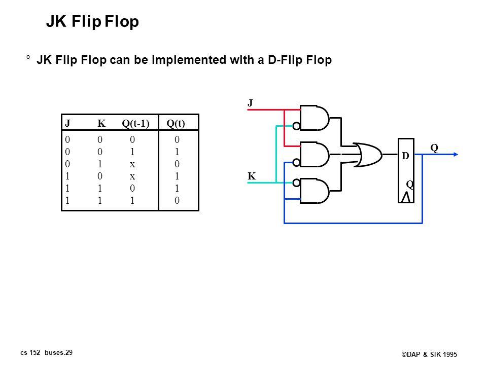 JK Flip Flop JK Flip Flop can be implemented with a D-Flip Flop J J K