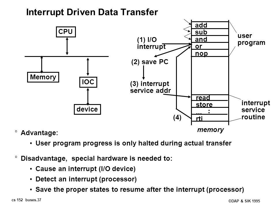 Interrupt Driven Data Transfer