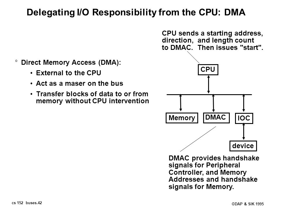 Delegating I/O Responsibility from the CPU: DMA