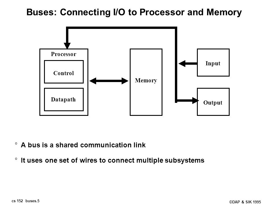 Buses: Connecting I/O to Processor and Memory