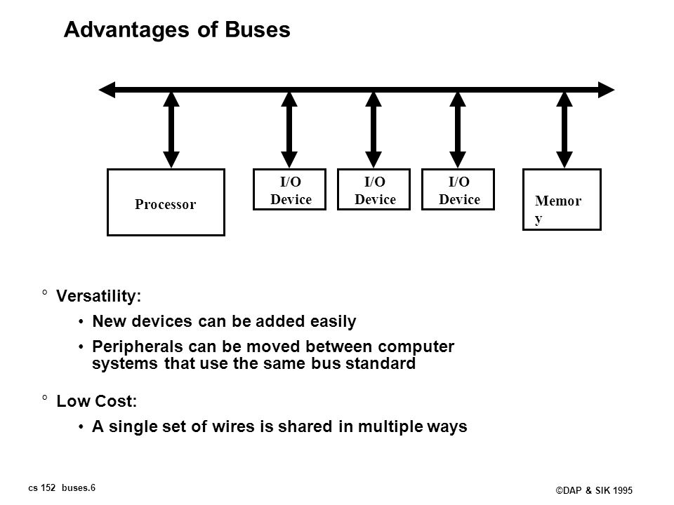 Advantages of Buses Versatility: New devices can be added easily