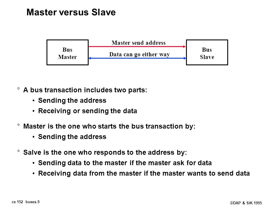 Master versus Slave A bus transaction includes two parts: