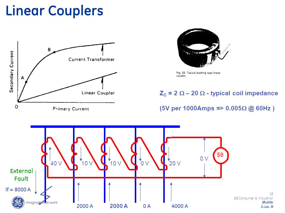 Linear Couplers ZC = 2  – 20  - typical coil impedance