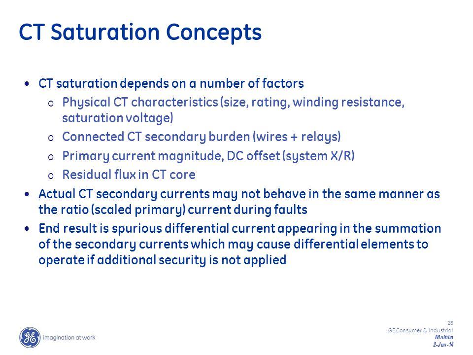 CT Saturation Concepts