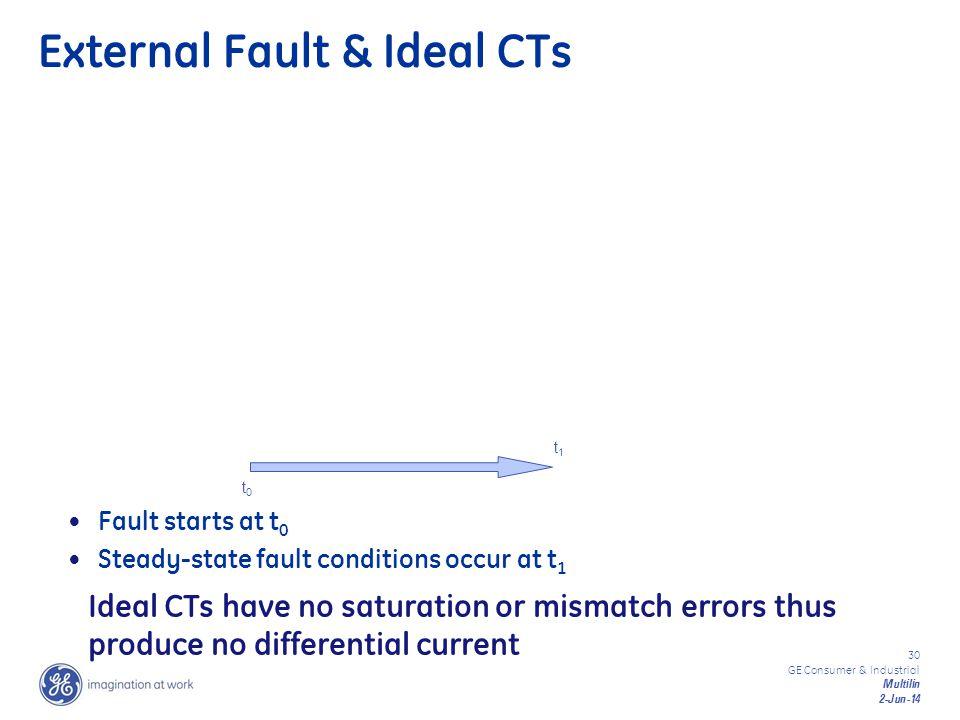 External Fault & Ideal CTs
