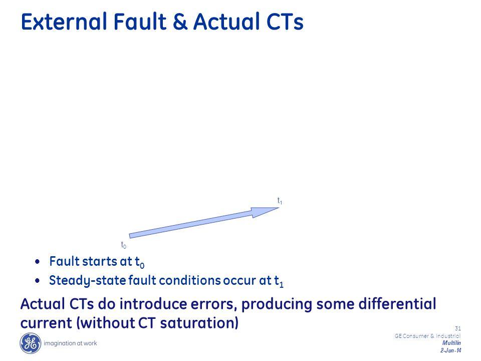 External Fault & Actual CTs
