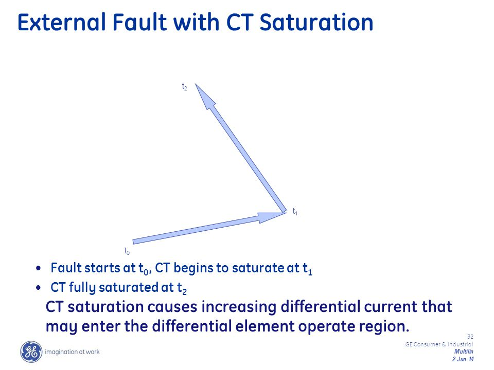 External Fault with CT Saturation