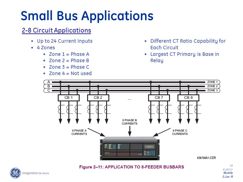 Small Bus Applications
