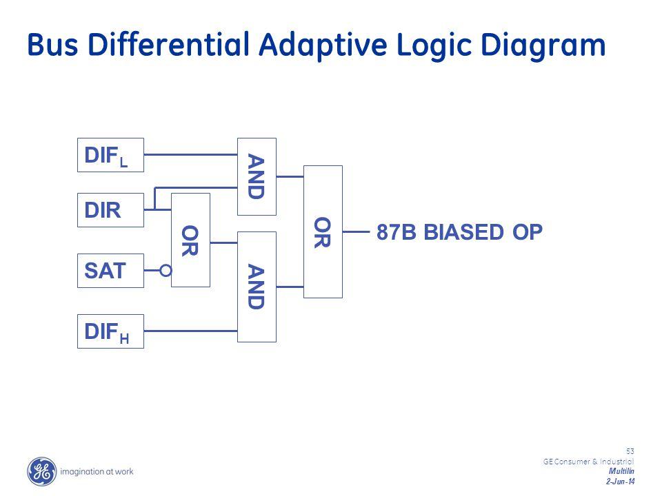 Bus Differential Adaptive Logic Diagram