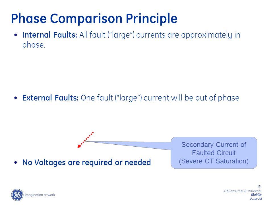 Phase Comparison Principle