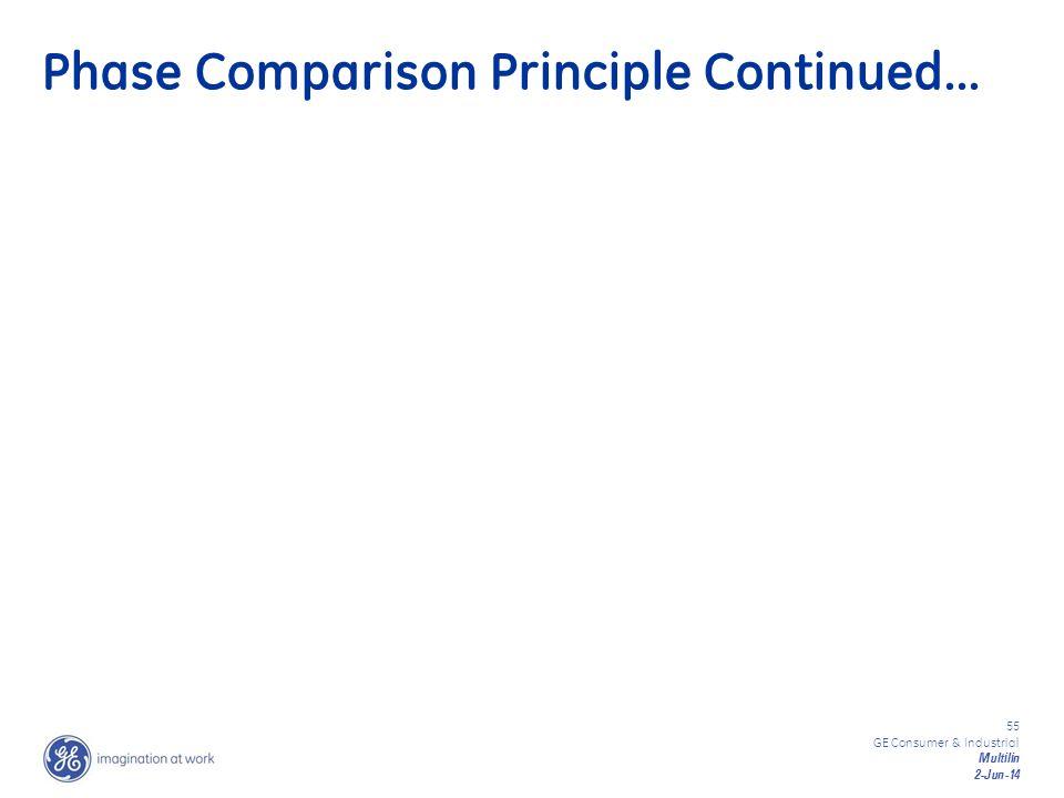 Phase Comparison Principle Continued…