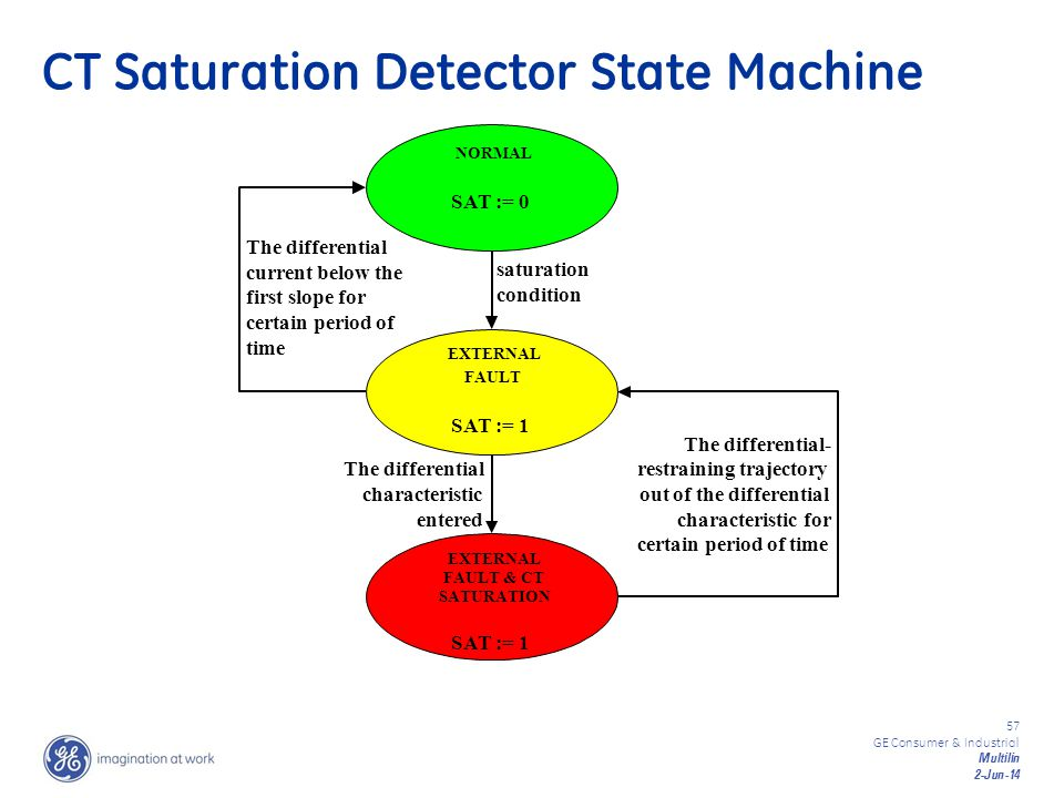 CT Saturation Detector State Machine