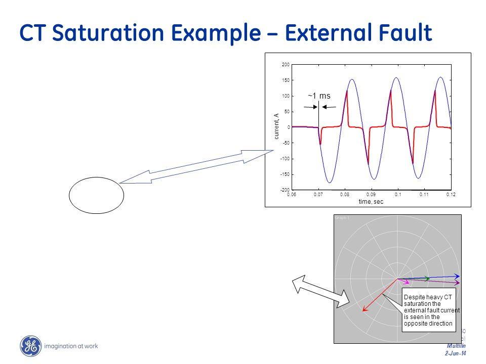 CT Saturation Example – External Fault