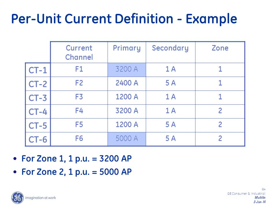 Per-Unit Current Definition - Example