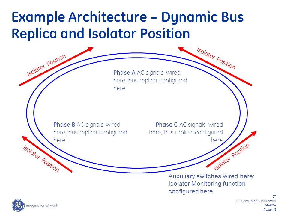 Example Architecture – Dynamic Bus Replica and Isolator Position