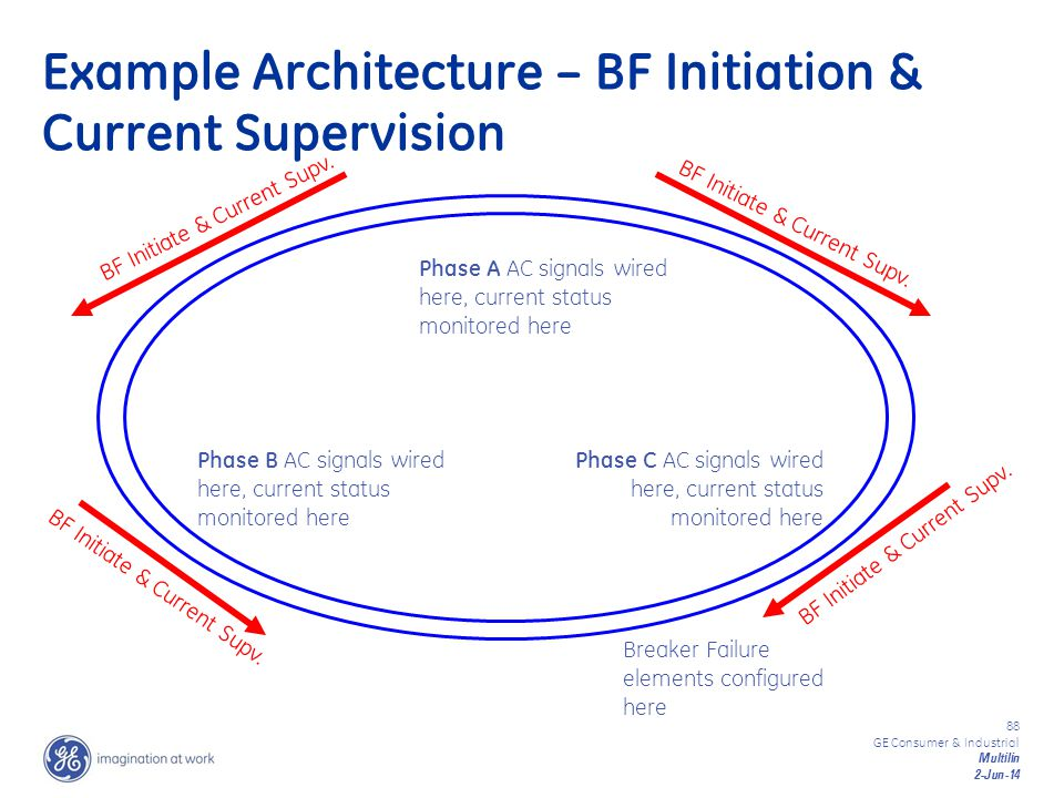 Example Architecture – BF Initiation & Current Supervision