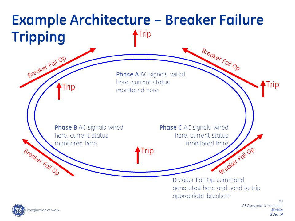 Example Architecture – Breaker Failure Tripping