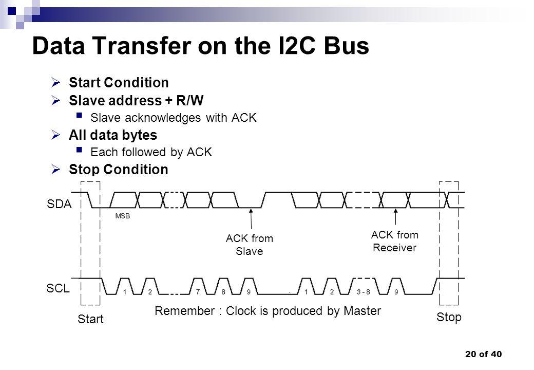 Data Transfer on the I2C Bus