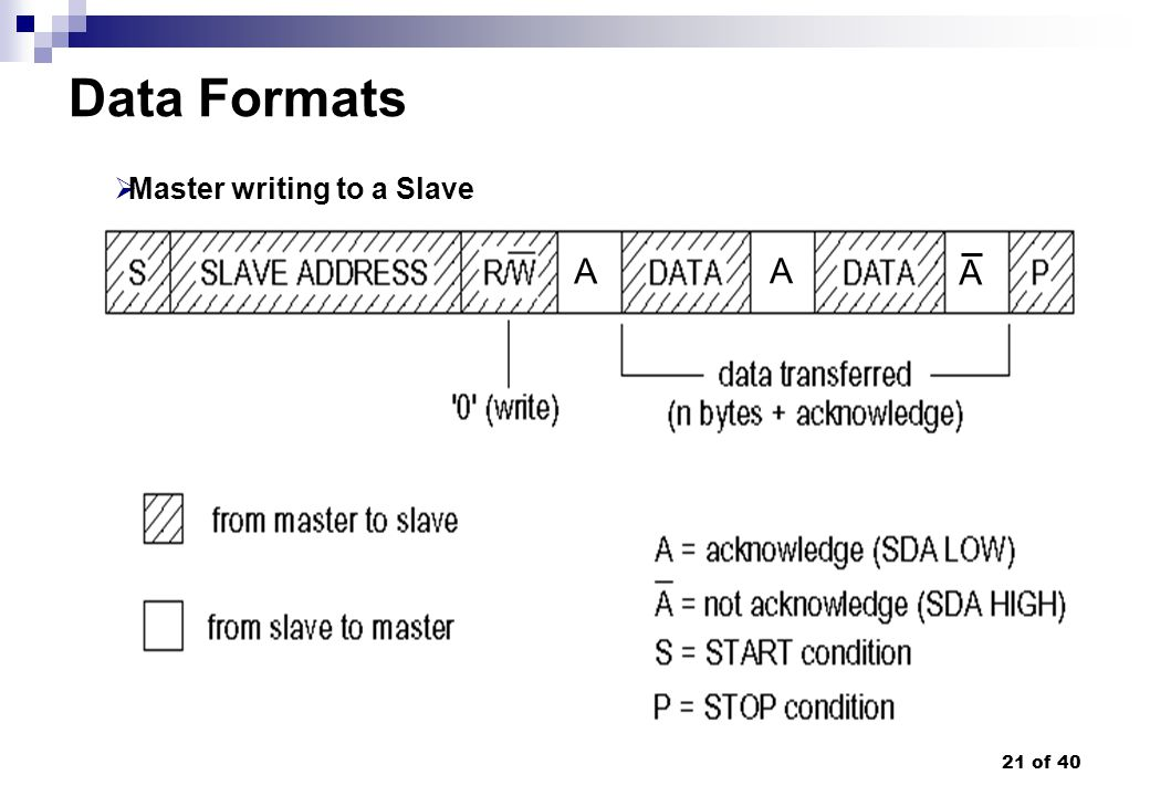 Data Formats Master writing to a Slave A A A