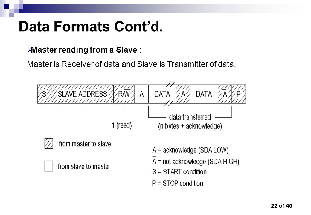 Data Formats Cont'd. Master reading from a Slave :