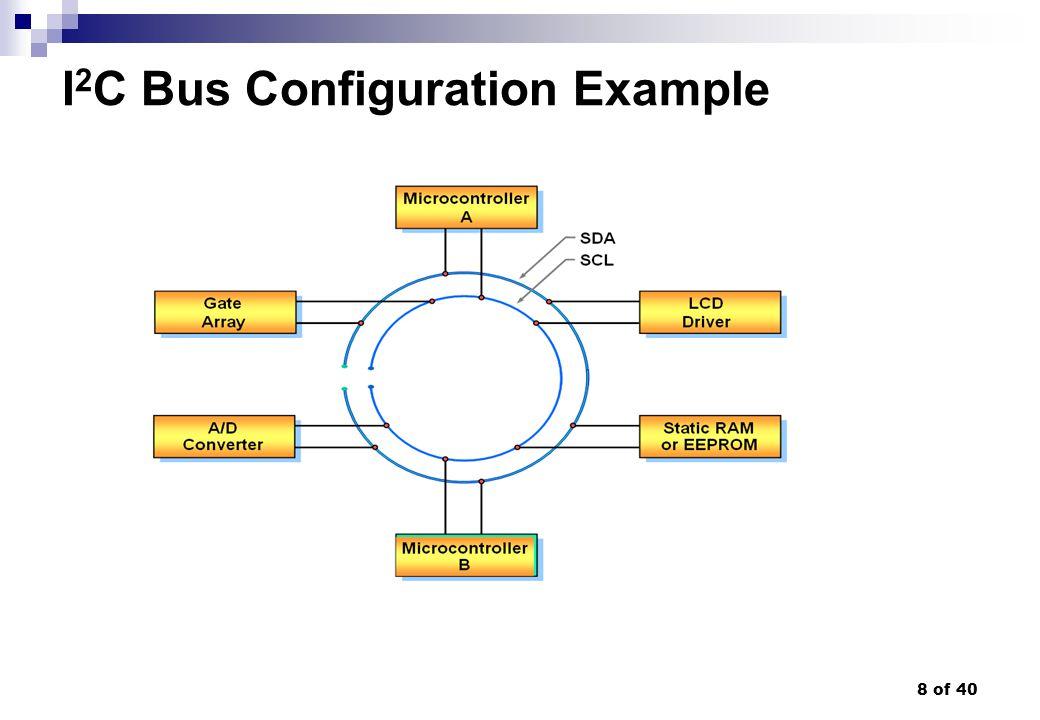 I2C Bus Configuration Example