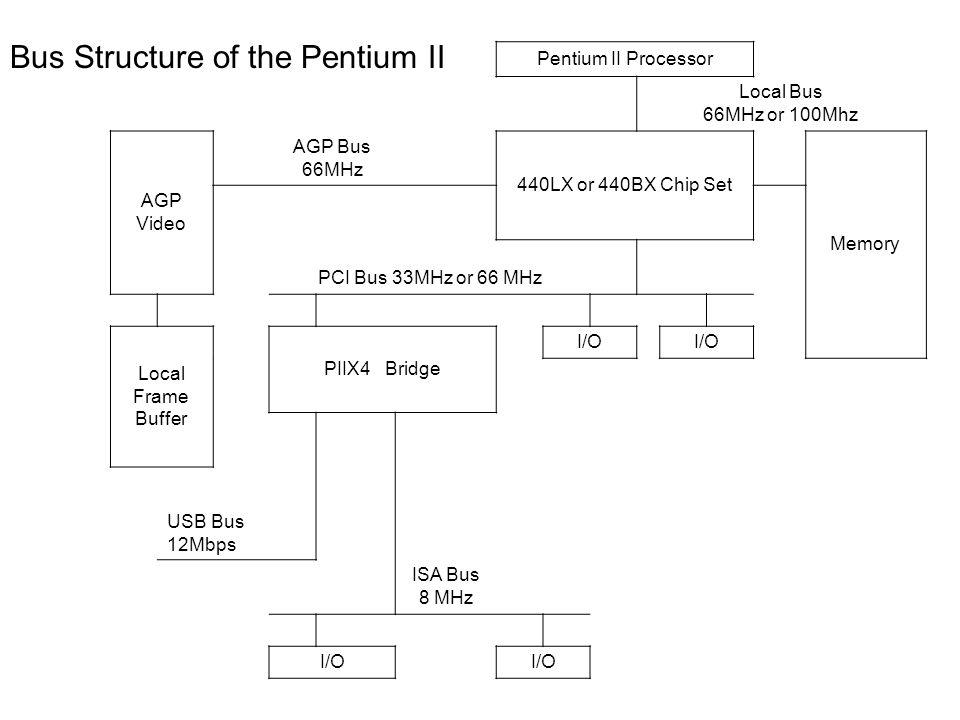 Bus Structure of the Pentium II