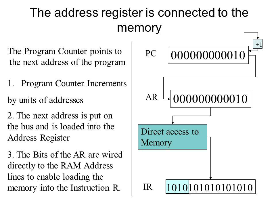 The address register is connected to the memory