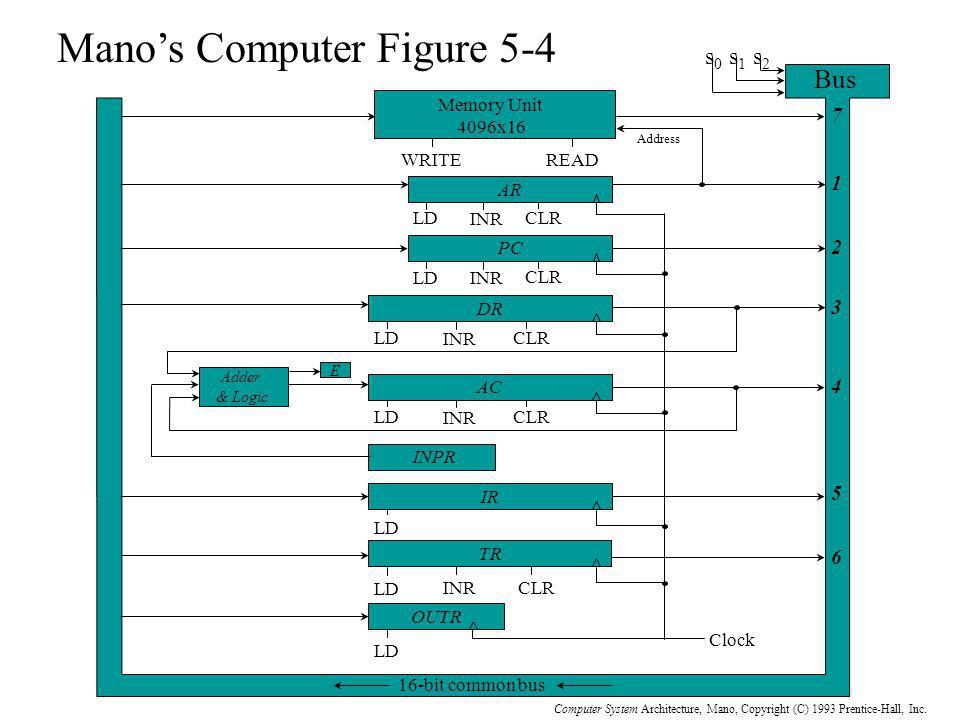 Mano's Computer Figure 5-4