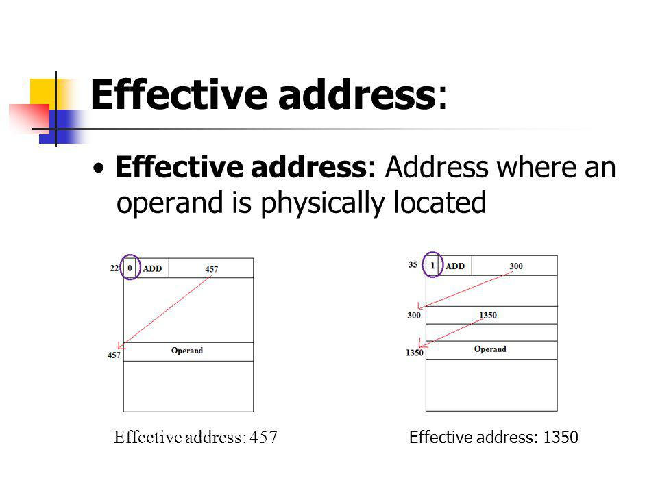 Effective address: • Effective address: Address where an operand is physically located.