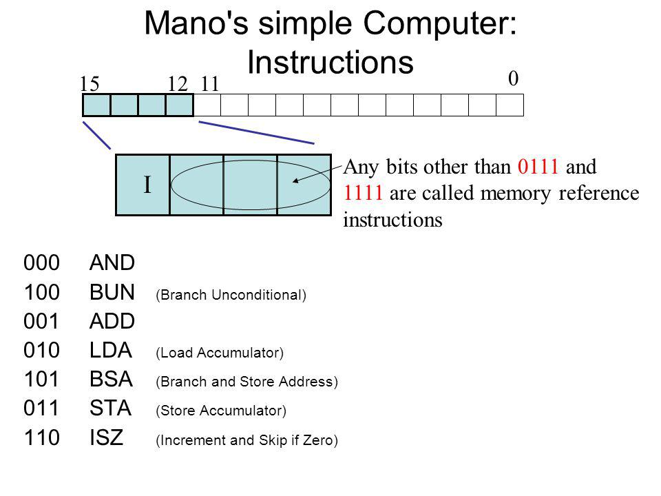 Mano s simple Computer: Instructions