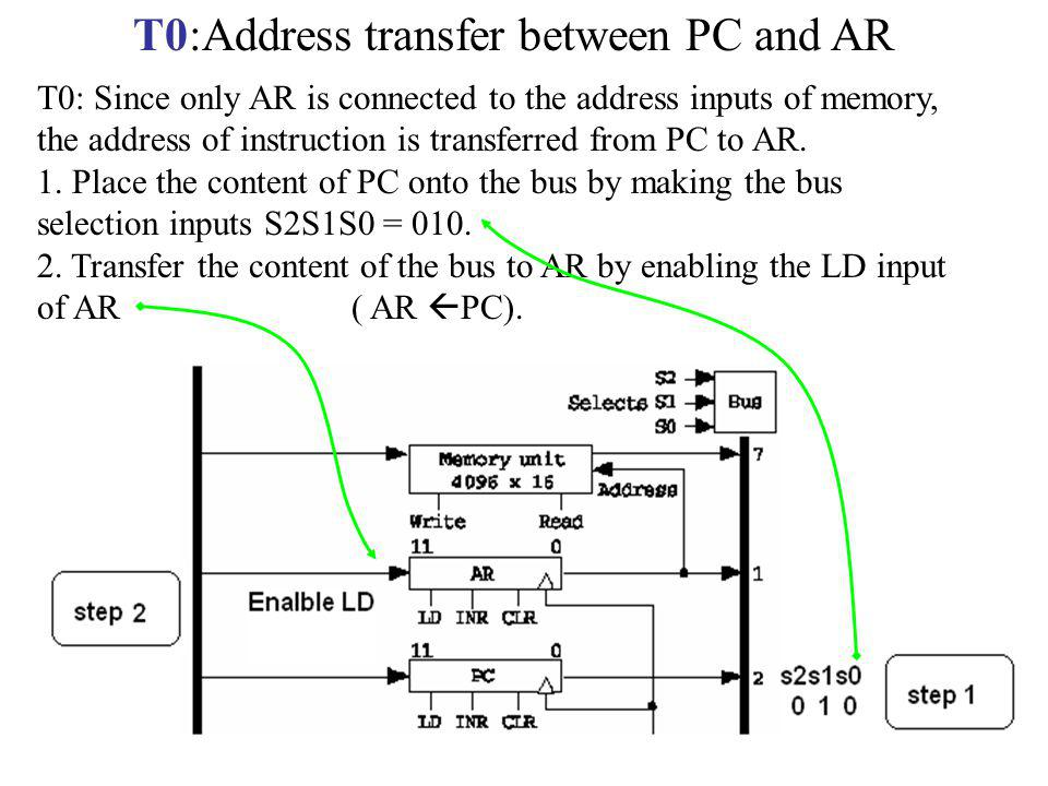 T0:Address transfer between PC and AR