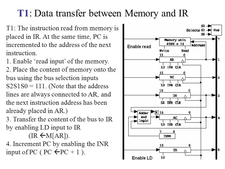 T1: Data transfer between Memory and IR