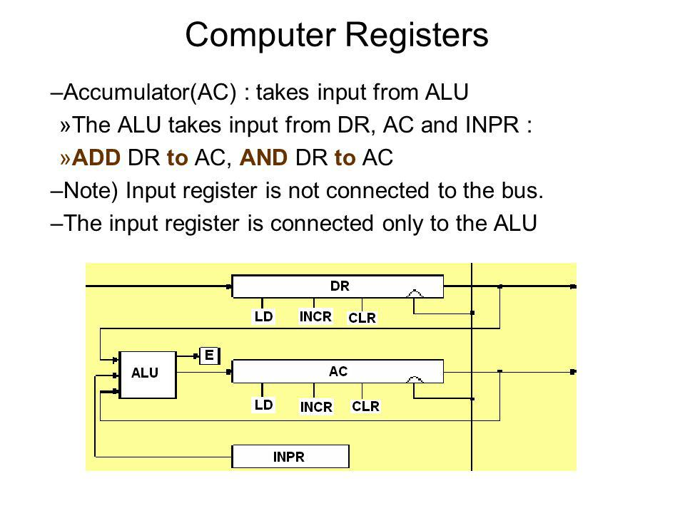 Computer Registers Accumulator(AC) : takes input from ALU