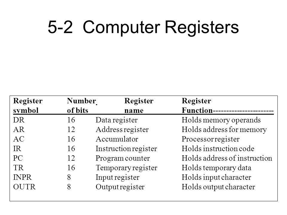 5-2 Computer Registers Register Number Register Register