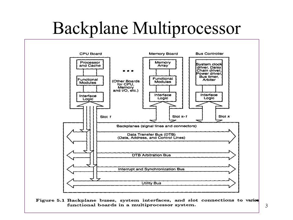 Backplane Multiprocessor System