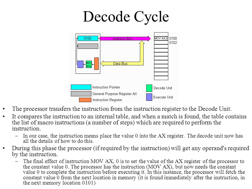 Decode Cycle The processor transfers the instruction from the instruction register to the Decode Unit.