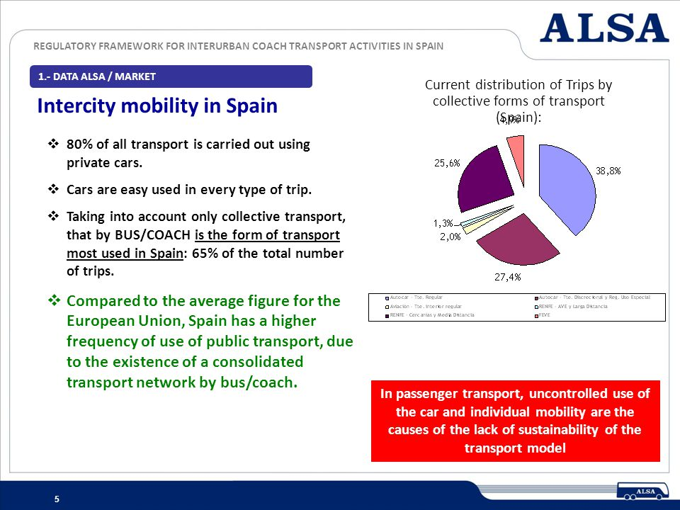 Intercity mobility in Spain