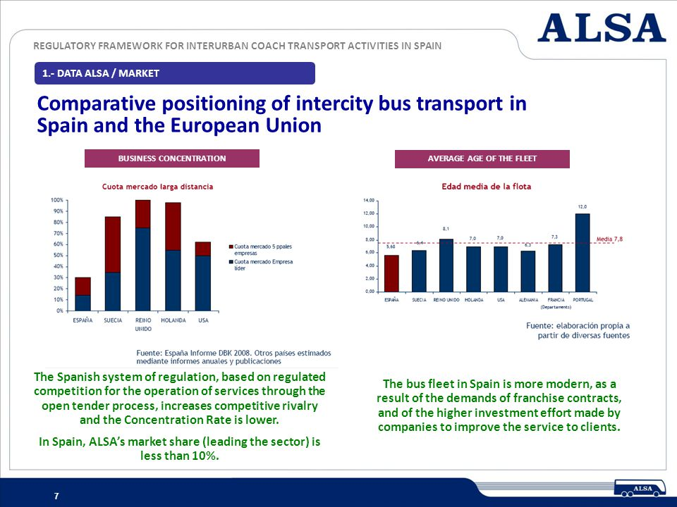 1.- DATA ALSA / MARKET Comparative positioning of intercity bus transport in Spain and the European Union.