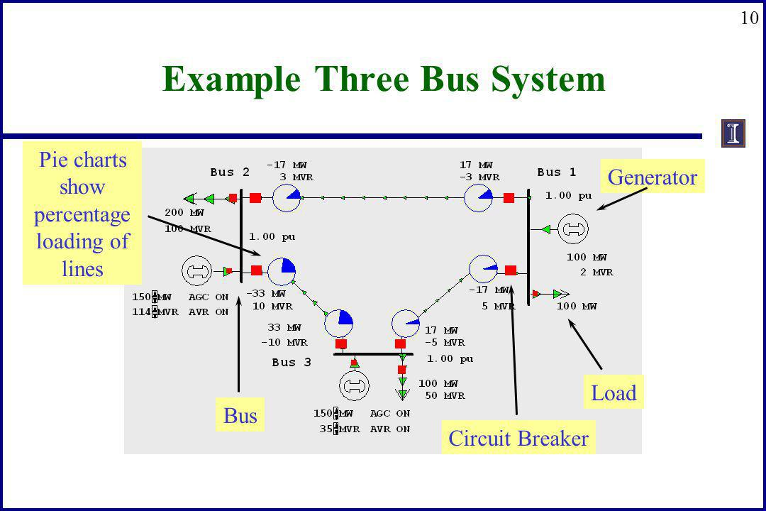Example Three Bus System