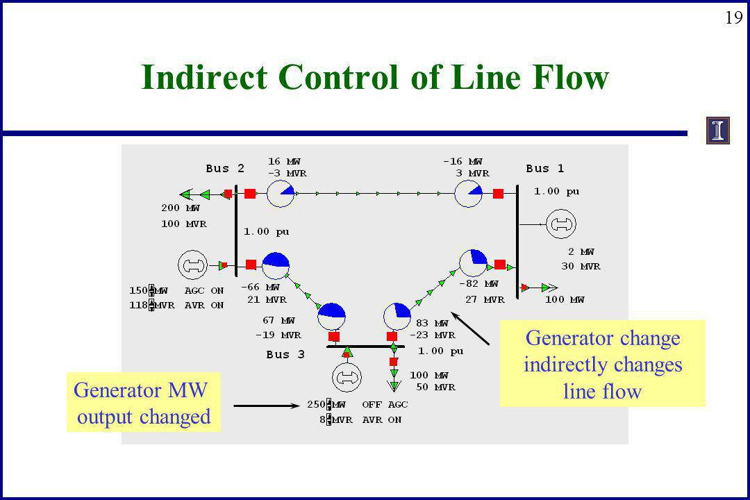 Indirect Control of Line Flow