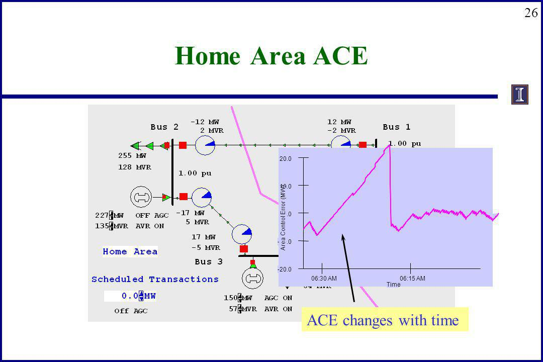 Home Area ACE ACE changes with time 06:30 AM 06:15 AM Time -20.0 -10.0