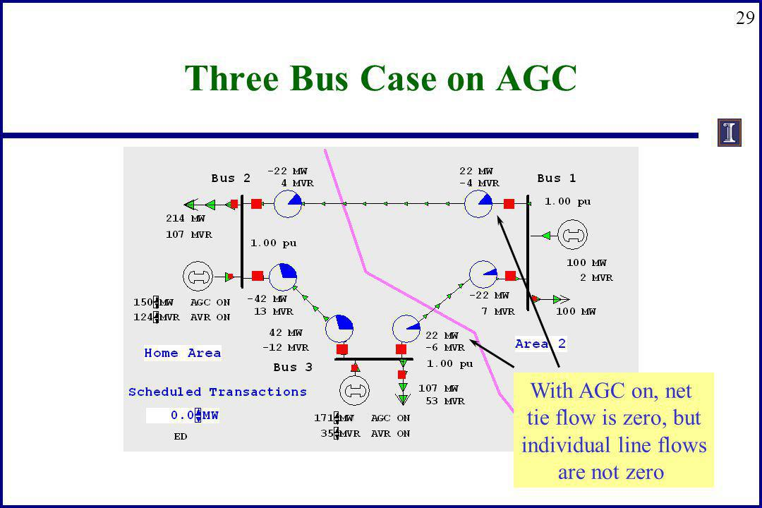 Three Bus Case on AGC With AGC on, net tie flow is zero, but